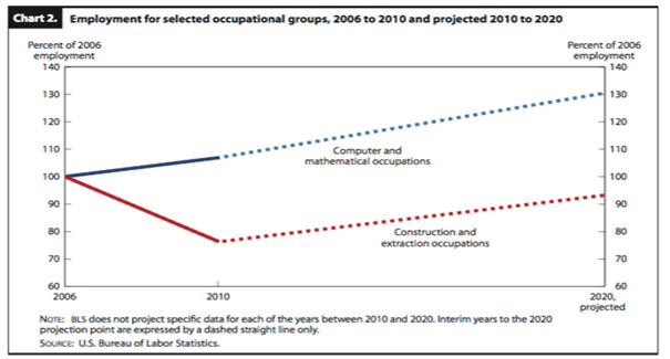 Employment for selected occupational groups, 2006 to                  2010 and projected 2010 to 2020